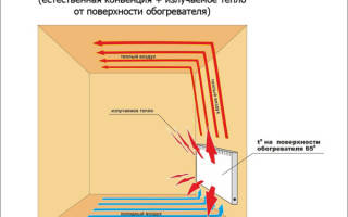 Электробатареи для дачных домиков