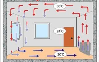Как выбрать конвекторный обогреватель для дачи